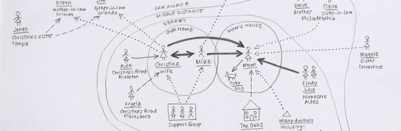 Mike Stephens Care Map