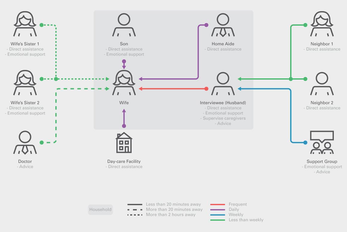 care ecosystem maps